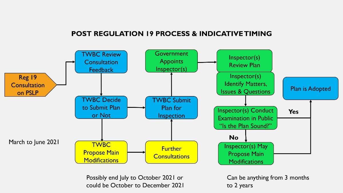 Regulation 19 process flowchart